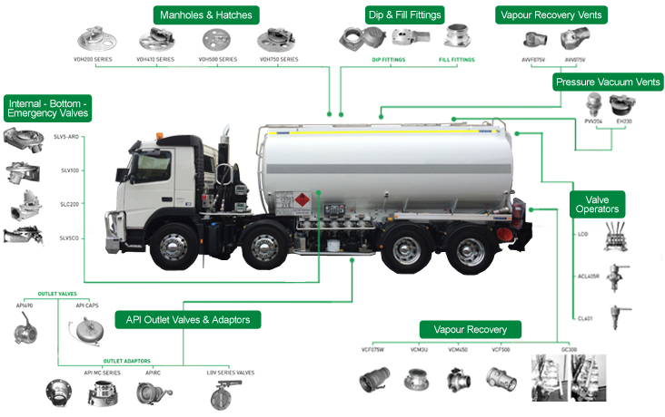 Electronic Measuring Devices For Pickups : Road tanker equipment parts