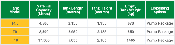 HOST Farm Tank Sizes and specifications